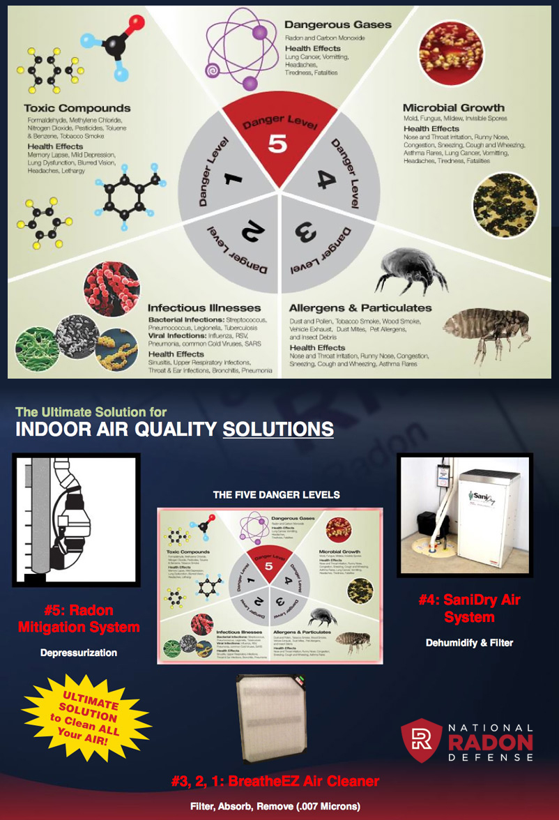Indoor Air Quality Testing In On Remove Indoor Pollutants