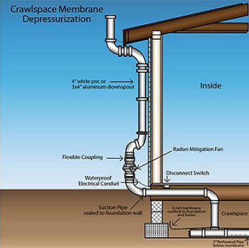 Vapour Intrusion Mitigation On Soil Vapour Extraction